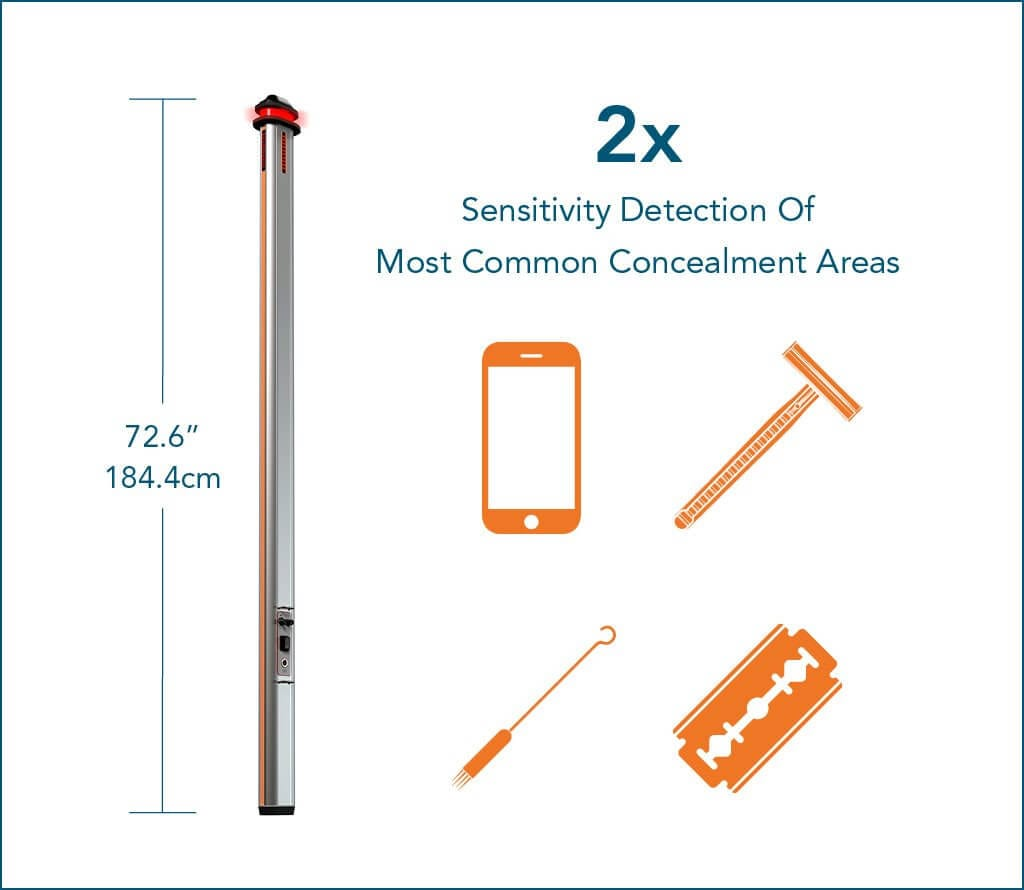 2 x sensitivity detection of most common concealment area